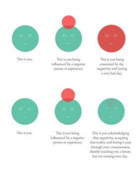 mindfulness is self-kindness