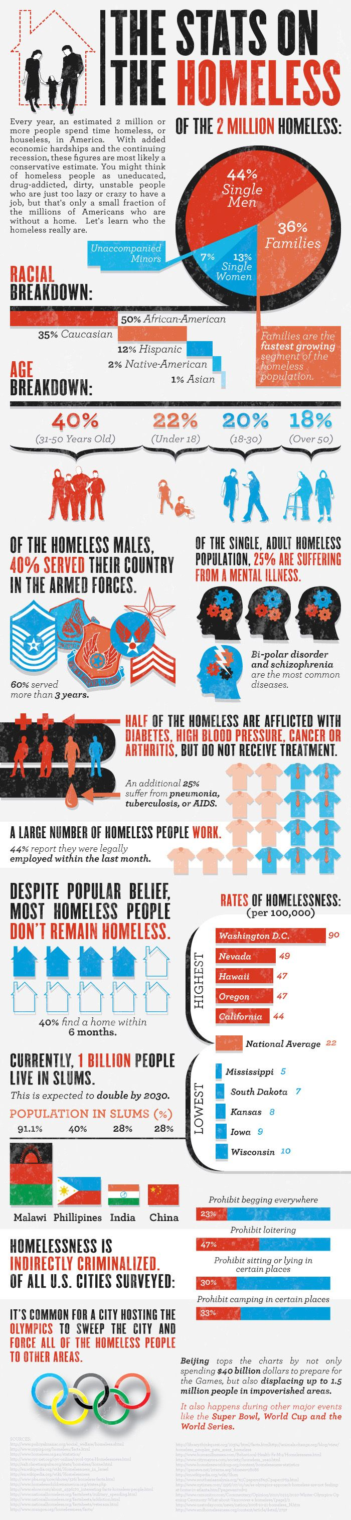 homeless statistics