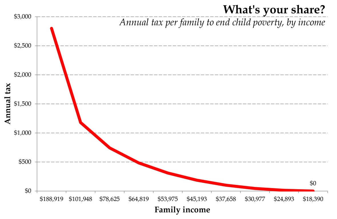 eliminate-child-poverty-graph.jpg