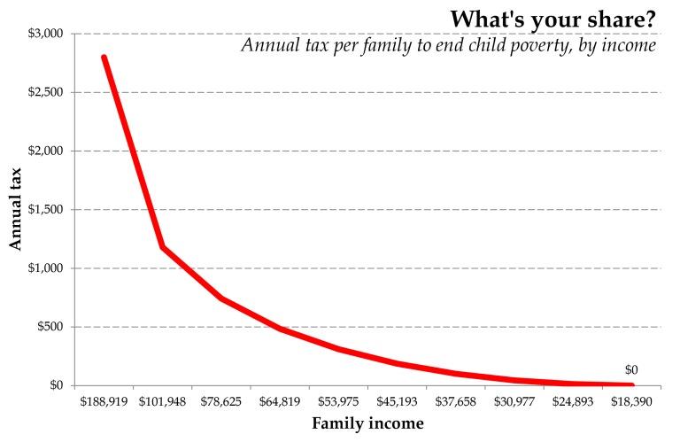 eliminate-child-poverty-graph.jpg