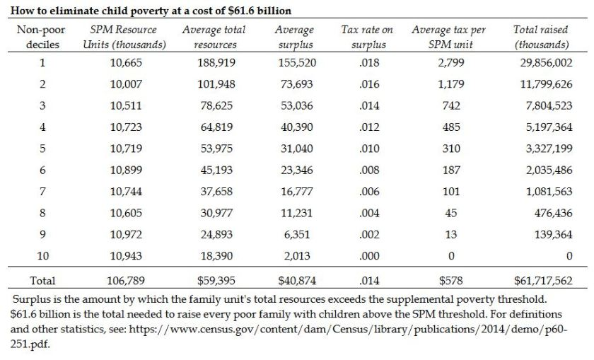 eliminate-child-poverty1